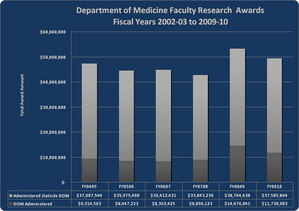 Department of Medicine Faculty Research Awards